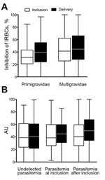 Thumbnail of Binding inhibition profile of plasma from pregnant women against placental malaria, Benin. Plasma binding inhibitory capacity according to parity (n = 109 primigravidae and 573 multigravidae) (A) and to parasitemia during follow-up (B) (n = 384 women with undetected parasitemia, 115 with parasitemia detected at study inclusion, and 183 with parasitemia detected after inclusion). A) Binding inhibitory capacity was significantly higher at inclusion in multigravidae than in primigravid