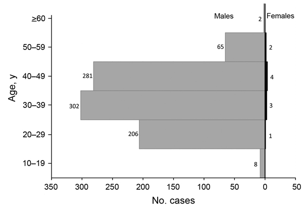 Age and sex of persons who had malaria, Shanglin County, China, May 1–August 31, 2013.