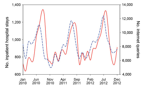 Thumbnail of Number of Internet search queries for food poisoning (short dashed blue line) and estimated number of inpatient hospital stays for bacterial foodborne illness and infectious enteritis (solid red line), South Korea, January 2010–December 2012.