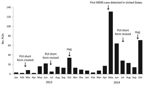 Number of PUIs tested for MERS-CoV (N = 490), by month reported, United States, January 1, 2013–October 31, 2014. PUIs, patients under investigation.