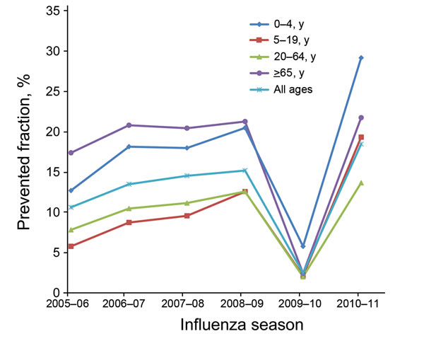 Prevented fraction of influenza cases as a result of vaccination, by age group and influenza season, United States, 2005–06 through 2010–11 influenza seasons. Prevented fraction was defined as the proportion of averted outcomes out of potential outcomes in the absence of vaccination (15).