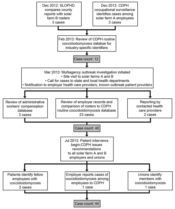 Flowchart of outbreak investigation of coccidioidomycosis among solar farm workers, San Luis Obispo County, California, USA, October 2011–April 2014. CDPH, California Department of Public Health; SLOPHD, County of San Luis Obispo Public Health Department.