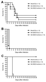 Thumbnail of Survival of MA EBOV-inoculated mice (A) and hamsters (B) treated with CQ (90 mg/kg). C) Survival of MA EBOV–infected hamsters treated with a combination of CQ (50 mg/kg), doxycycline (2.5 mg/kg), and azithromycin (50 mg/kg). Combo, combination of chloroquine, doxycycline, and azithromycin; CQ, chloroquine; EBOV, Ebola virus; MA, mouse-adapted.