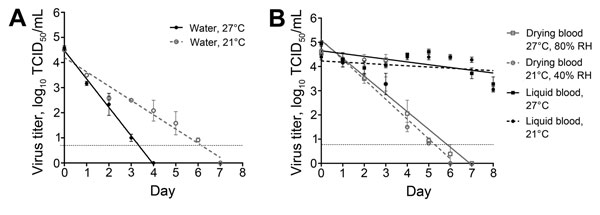 Linear regression model showing stability of Ebola virus (EBOV) in fluids under different environmental conditions. A) EBOV stability in water at 2 environmental temperatures. Virus concentration was reduced at a significantly faster rate in 27°C water than in 21°C water (p = 0.0001). B) Stability in drying or liquid EBOV-spiked human blood samples at 2 environmental conditions. Virus concentration was reduced at a significantly faster rate by drying than in liquid blood at both conditions (p&lt