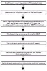 Thumbnail of Information flow for national media-based public health surveillance system, Bangladesh. IEDCR, Institute of Epidemiology, Disease Control and Research.