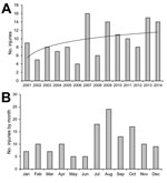 Thumbnail of Number of injuries to humans by nonhuman primates requiring rabies postexposure prophylaxis, Marseille Rabies Treatment Centre, Marseille, France, 2001–2014. A) Logarithmic regression was used to calculate a line of best fit of y = 2,3191ln(x) + 5.4699 (black line). B) Occurrence by month.