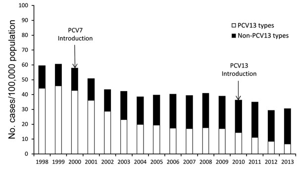 Incidence of invasive pneumococcal disease among adults >65 years of age caused by Streptococcus pneumoniae serotypes included in the 13-valent pneumococcal conjugate vaccine (PCV13) and by non-PCV13 serotype, Centers for Disease Control and Prevention Emerging Infections Program/Active Bacterial Core surveillance, 1998–2013.