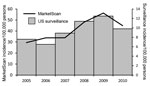 Thumbnail of Trends of annual incidence of Lyme disease in MarketScan compared with trends in incidence from US surveillance, 2005–2010. Incidence is per 100,000 persons. Trends in interannual incidence fluctuation did not differ significantly between MarketScan and US surveillance (χ2 test, p = 0.81). *Cases reported through the National Notifiable Diseases Surveillance System. During 2005–2007, incidence was calculated as the number of confirmed cases/100,000 persons; during 2008–2010, inciden