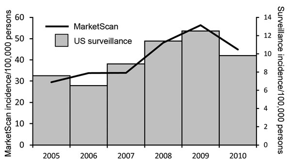 Trends of annual incidence of Lyme disease in MarketScan compared with trends in incidence from US surveillance, 2005–2010. Incidence is per 100,000 persons. Trends in interannual incidence fluctuation did not differ significantly between MarketScan and US surveillance (χ2 test, p = 0.81). *Cases reported through the National Notifiable Diseases Surveillance System. During 2005–2007, incidence was calculated as the number of confirmed cases/100,000 persons; during 2008–2010, incidence was calcul