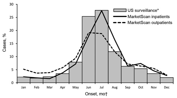 Seasonal distribution of inpatient and outpatient clinician-diagnosed Lyme disease in MarketScan compared with US surveillance cases, 2005–2010. *Because information about hospitalization is not consistently captured by surveillance, US surveillance data include both inpatients and outpatients. †Date of symptom onset for surveillance cases; date of admission or first outpatient visit for MarketScan events.