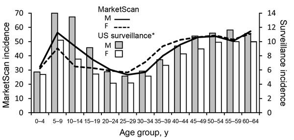 Comparison of trends in the age and sex distribution of persons with Lyme disease in MarketScan with US surveillance, 2005–2010. Incidence is per 100,000 persons. Age distribution of persons with Lyme disease in MarketScan did not differ from those reported through US surveillance (male patients: χ2 test, p = 0.57; female patients: χ2 test, p = 0.43). *US 2010 Census population estimates were used as the denominator for surveillance incidence calculations.