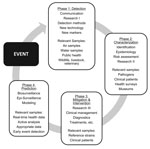 Thumbnail of Cycle of tasks for public health investigation of infectious disease outbreaks.