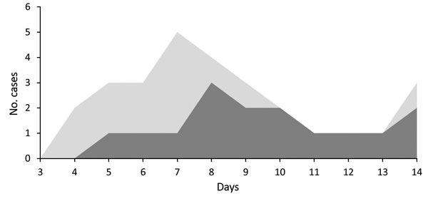 Distribution of incubation periods from 2 separate analyses. Dark gray shows the distribution of incubation periods on the basis of case-patients with well-defined dates of exposure identified in our investigation and in the published literature (n = 16). Light gray shows the distribution of incubation periods from the literature and incubation periods calculated by using the first 2 case-patients in each family (n = 28).