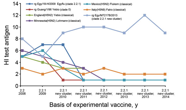 Cross-reactivity of antisera raised against commercial and experimental inactivated H5 vaccines against avian influenza A(H5N1) virus isolates from Egypt, 2006–2014. Antisera from chickens immunized with the H5 vaccines were tested by using a hemagglutination inhibition (HI) assay against virus isolates from Egypt during 2006–2014 (x-axis). Egy, Egypt; Guang, Guangdong; rg, reverse genetics–engineered reassortant.