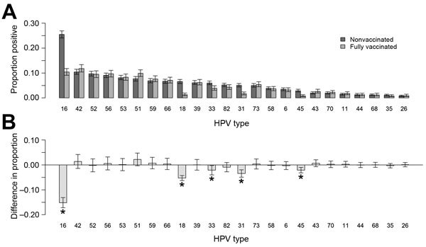 Analyses for 5,715 liquid-based cytology cervical samples from vaccinated and nonvaccinated women, for which valid human papillomavirus (HPV) testing results were available, Scotland, 2009–2013. A) Proportion and 95% CIs for samples with positive results for each HPV type. B) Difference in the proportion positive and associated 95% CIs for the difference by HPV type. Other than HPV types 16 and 18, the 95% CIs of the difference were corrected for multiple testing using by using the Bonferroni co