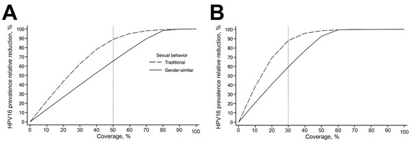 Relative reduction of prevalence of human papillomavirus type 16 at postvaccination equilibrium (i.e., 70 years after the introduction of vaccination) attributable to vaccination among women 20–34 years of age after vaccination of 11-year-old girls or 11-year-old girls and boys, by coverage and a population's age-related sexual behavior. A) 30% vaccine coverage; B) 50% vaccine coverage. Traditional sexual behavior indicates a population in which genders have different age-specific sexual activit