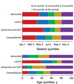 Thumbnail of Quintile categorization of season and age for persons with foodborne illness included in the analysis of Foodborne Diseases Active Surveillance Network (FoodNet) data, United States, 2004–2011.