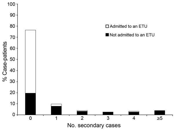 Distribution of Ebola virus disease case-patients by number of secondary cases generated and admission to an Ebola treatment unit (ETU) in remote rural areas of Liberia, August–December 2014.