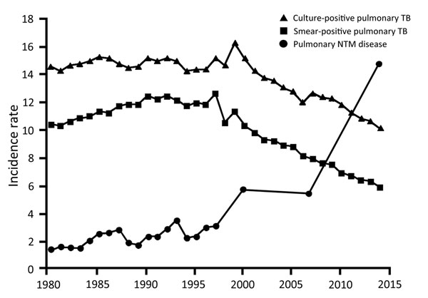 Incidence (no. cases/100,000 person-years) of pulmonary nontuberculous mycobacterial (NTM) disease, culture-positive tuberculosis (TB), and smear-positive TB in Japan during 1980–2014. The nationwide survey revealed that the incidence rate of pulmonary NTM disease exceeds that of TB. The epidemiologic survey before 1988 was conducted annually by the same research group; subsequently, another group performed the epidemiologic survey only in 2001 and 2007.