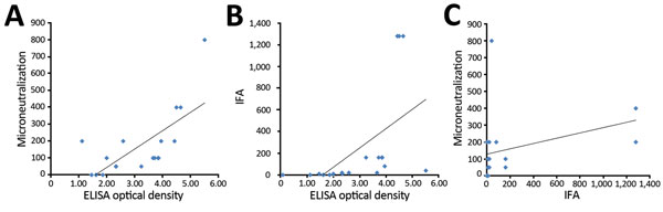 Correlation between ELISA optical density and antibody assay results in a study determining the feasibility of using convalescent plasma immunotherapy for Middle East respiratory coronavirus infection, Saudi Arabia. A) Correlation between ELISA and microneutralization assay results (Pearson correlation coefficient 0.70, p = 0.001). B) Correlation between ELISA and indirect immunofluorescent antibody (IFA) assay results (Pearson correlation coefficient 0.55, p = 0.015). C) Correlation between IFA