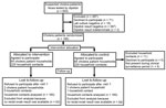 Thumbnail of Flowchart of study participation in randomized controlled trial of cholera hospital-based intervention for 7 days, Dhaka, Bangladesh, June 2013–November 2014.