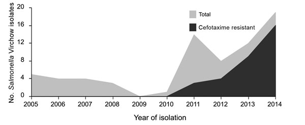 Temporal distribution of Salmonella enterica serotype Virchow isolates in South Korea, 2005–2014.
