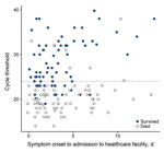 Thumbnail of Scatterplot of outcome by cycle threshold (Ct) at time of first Ebola virus–positive test result and time to admission at any healthcare facility (primary cohort, n = 151), Bo District, Sierra Leone, September 2014–January 2015. Each circle represents an infected person. The dashed line indicates the classification threshold of the Ct value of 24. Observations are slightly horizontally jittered to reduce overplotting.
