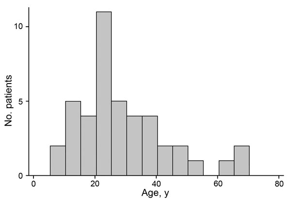 Age distribution of patients at Ebola survivors clinic at the 34th Regimental Military Hospital, Wilberforce Barracks, Freetown, Sierra Leone. Cycle threshold levels at hospital admission by age are shown in Table 1.