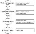 Thumbnail of Planned command structure for potential admission of a patient with viral hemorrhagic fever, Major Incident Hospital (MIH), University Medical Centre of Utrecht, the Netherlands, 2014.