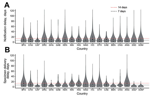 Distribution (violin plots) of time delays in notification of acute flaccid paralysis (AFP) cases and in sending samples for laboratory testing, by country, Africa, 2010–2013. A) Delay between onset of acute flaccid paralysis and notification of cases. B) Delay between notification of acute flaccid paralysis cases and the date collected stool samples were sent to a global polio laboratory. Asterisks (*) indicate that the date stool samples were sent to the laboratory was not available; in these