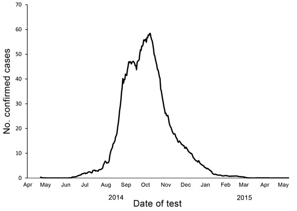 Epidemic curve for laboratory-confirmed cases of Ebola virus disease, Liberia, April 2014–May 2015. Confirmed cases were based on laboratory data per 21-day moving average.