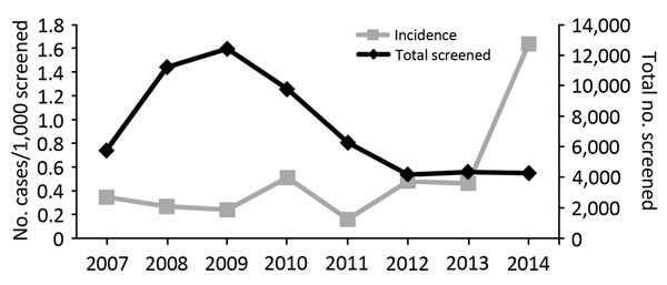 Chagas disease incidence in donated cord blood, United States, 2007–2014.