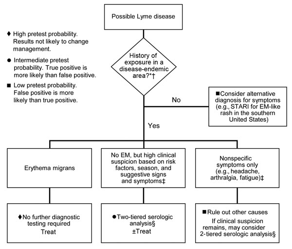 Clinical approach to diagnosis of early Lyme disease, United States. *See Figure 1. †Given the gradual geographic expansion of Lyme disease, testing may be warranted for patients with signs and symptoms of Lyme disease who were exposed in areas that border known disease-endemic regions. ‡For a more detailed discussion of symptoms as they relate to pretest probability, see section on exposure and pretest probability. §For recommended 2-tiered testing protocol, see Figure 2. STARI, Southern tick−a