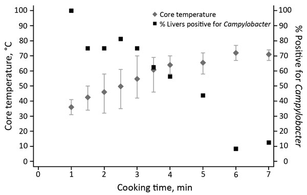 Campylobacter survival in cooked (pan-fried) chicken livers, by cooking time and temperature. Error bars represent minimum and maximum temperatures reached.
