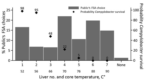Rarest chicken livers visually identified by members of the public as complying with FSA cooking guidelines and associated core temperatures and probabilities of Campylobacter survival in survey to determine preferences and knowledge of safe cooking practices among chefs and the public, United Kingdom. Liver image numbers correspond to those shown in Figure 1. FSA, Food Standards Agency.