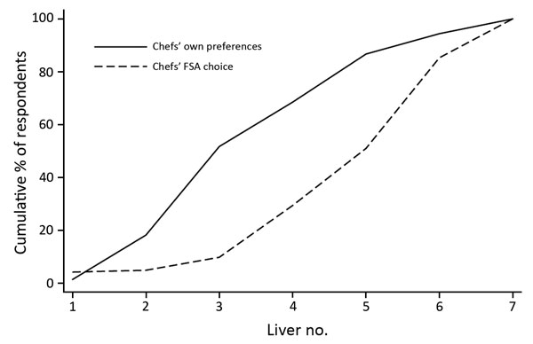 Proportion of chefs identifying which chicken liver dishes they preferred and which they believed complied with FSA cooking guidelines in survey to determine preferences and knowledge of safe cooking practices among chefs and the public, United Kingdom. Liver image numbers correspond to those shown in Figure 1. FSA, Food Standards Agency.