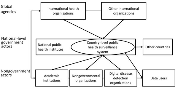 The global public health surveillance landscape, 2018.