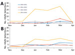 Thumbnail of HAdV detections from 2 major hospital systems (A and B), Oregon, USA, November–April 2010–2014. Historical data collected by the Oregon Public Health Division. Data for hospital system C were not available. HAdV, human adenovirus.