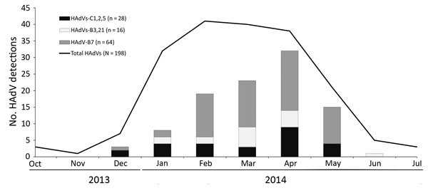 HAdV detections by type and by month of symptom onset, Oregon, USA, October 2013–July 2014. If month of symptom onset was not available, month of specimen collection was used. Total HAdVs include 109 HAdV-positive specimens that were typed (including 1 HAdV-E4 specimen) and 89 specimens that were not available for typing. HAdV, human adenovirus.