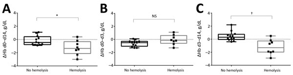 Changes in hemoglobin levels (ΔHb) for patients with and without posttreatment hemolysis after treatment with oral artemisinin-based combination therapy for uncomplicated Plasmodium falciparum malaria. A) Day (d) 0 to d 14 (overall); B) d 0 to d 3 (treatment period); C) d 3 to d 14 (posttreatment period). Horizontal lines indicate median values, boxes indicate interquartile ranges, whiskers indicate ranges, and solid squares and circles indicate individual patient data points. The Mann-Whitney U