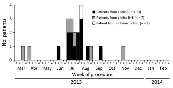 Number of case-patients in the United States who were infected in surgical sites with rapidly growing mycobacteria associated with medical tourism to the Dominican Republic, by procedure week, March 2013–February 2014 (N = 21). Weeks are defined uniformly as week 1, days 1–7 of the month; week 2, days 8–15; week 3, days 16–23; week 4, days 24–28/30/31. Pulsed-field electrophoresis pattern of the Mycobacterium abscessus isolate from the clinic A case-patient diagnosed during week 2 of June 2003 d