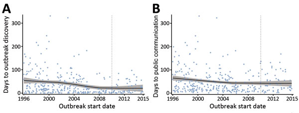 Scatterplots with Loess curves of time to A) outbreak discovery and B) public communication in a study assessing global capacity for emerging infectious disease detection, 1996–2014. Gray shading around curve indicates 95% CI. Dashed line marks the beginning of the 5-year period of this study.