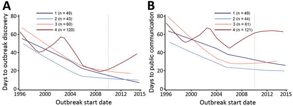 Loess curves of time to A) outbreak discovery and B) public communication, by quartile of change in Human Development Index rank, in a study assessing global capacity for emerging infectious disease detection, 1996–2014. Dashed line marks the beginning of the 5-year period of this study.
