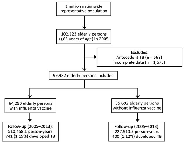 Flowchart showing enrollment and follow-up for elderly persons with and without influenza vaccination, Taiwan, 2005–2012. TB, tuberculosis.