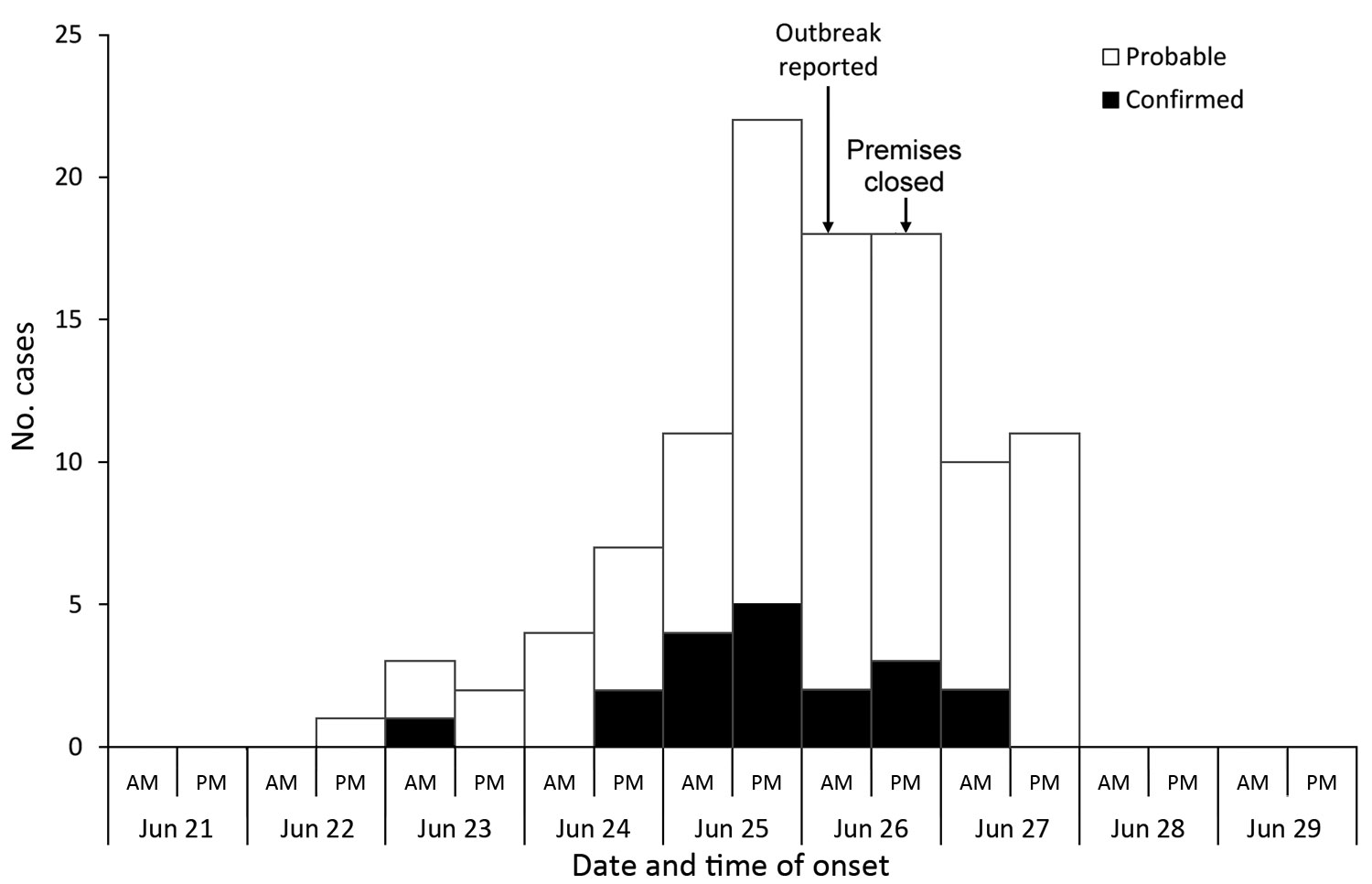 Distribution of cases by symptom onset and case status (n = 107), outbreak A, Nottingham, UK, June 2014.