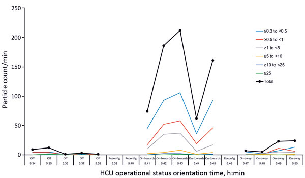 Laser particle measurements in cardiac operating room tested for transmission of Mycobacterium chimaera during surgery despite an ultraclean air ventilation system. Shown are measurements over time regarding heater–cooler unit (HCU) operational status (Off/On) and orientation (toward/away) with respect to the operating table. Lines indicate particle size ranges (in micrograms) captured by 6 gates and total particle count of the laser particle counter. Reconfig, time to reconfigure HCU status.
