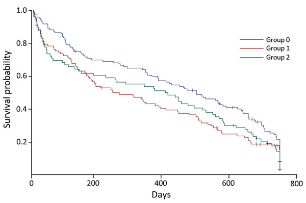 Kaplan–Meier survival curves of 2-year survival probability (product limit survival estimates) for patients with extensively drug-resistant tuberculosis, KwaZulu-Natal and Eastern Cape Provinces, South Africa, 2006–2010. Group 0, HIV-negative patients; group 1, HIV-positive patients receiving antiretroviral drugs at start of treatment; group 2: HIV-positive patients not receiving antiretroviral drugs at start of treatment. +, censored value.