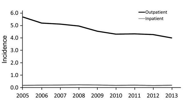 Average annual incidence (cases/100,000 population) of cat-scratch disease outpatient diagnoses and inpatient admissions by year, United States, 2005–2013.