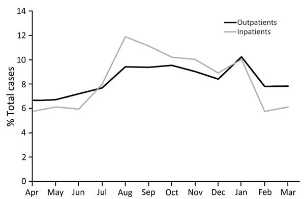 Seasonal variation of cat scratch disease outpatient diagnoses and inpatient admissions, United States, 2005–2013.