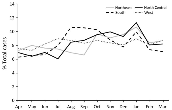 figure 5 cat scratch disease in the united states, 2005\u20132013seasonal variation of cat scratch disease diagnoses by region, united states, 2005\u2013